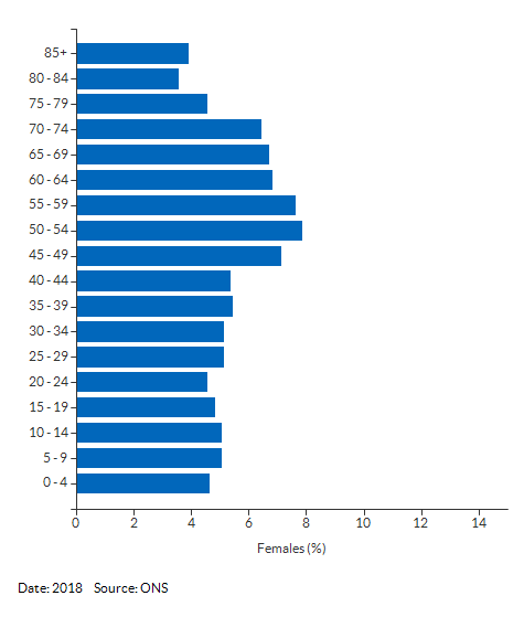 5-year age group female population estimates for Cumbria for 2017