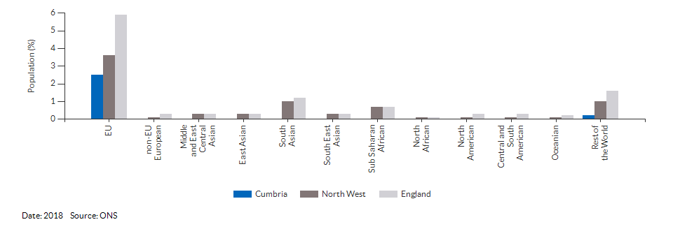 Nationality (non-UK breakdown) for Cumbria for 2018