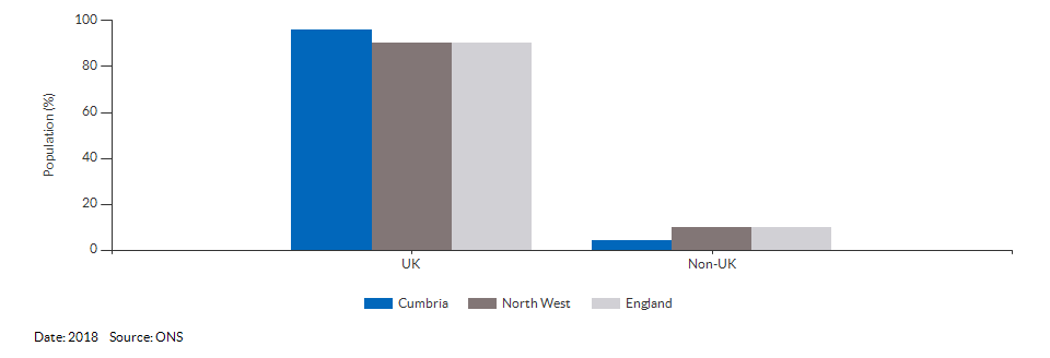 Country of birth (UK and non-UK) for Cumbria for 2018