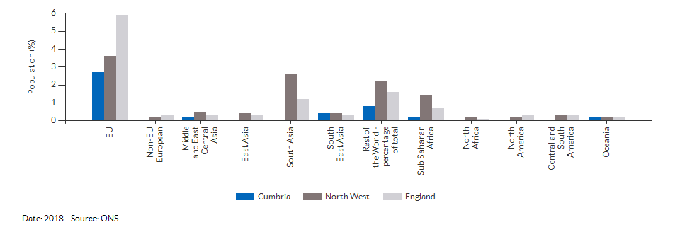 Country of birth (non-UK breakdown) for Cumbria for 2018