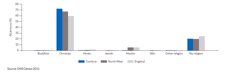 Religion in Cumbria for 2011