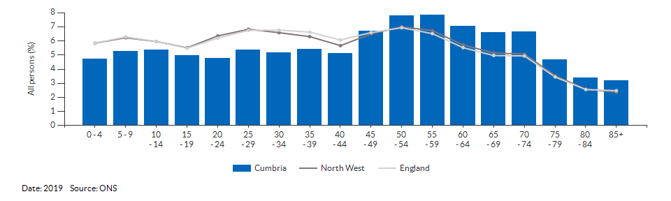 5-year age group population estimates for Cumbria for 2019