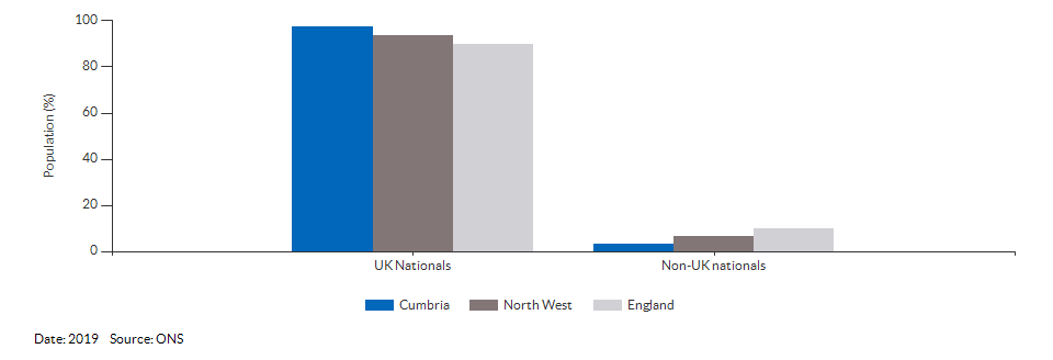 Nationality (UK and non-UK) for Cumbria for 2019