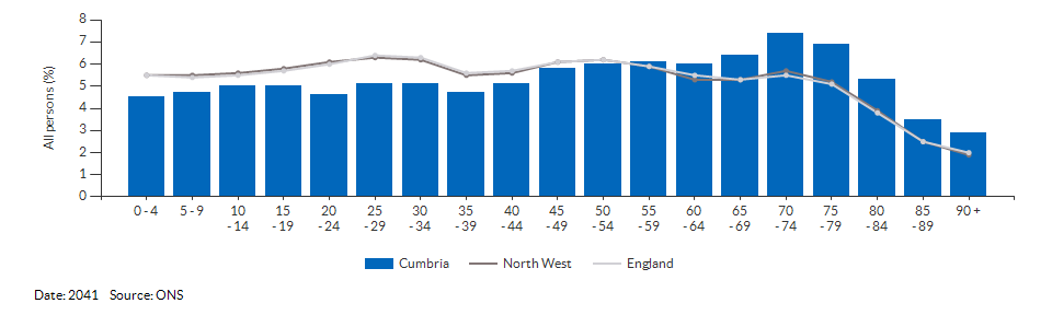 5-year age group population projections for Cumbria for 2041