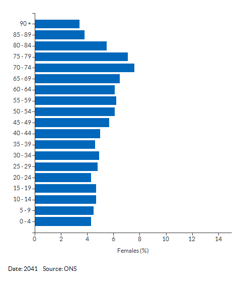 5-year age group female population projections for Cumbria for 2041