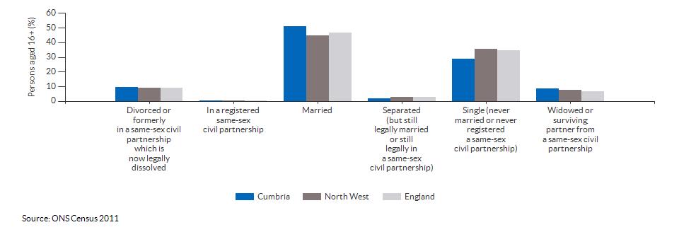 Marital and civil partnership status in Cumbria for 2011