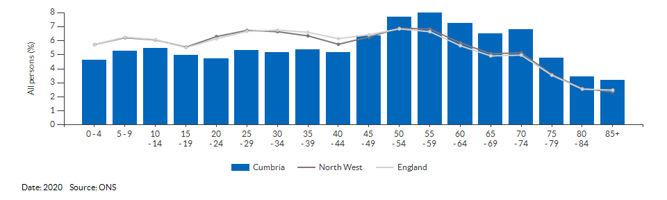5-year age group population estimates for Cumbria for 2020