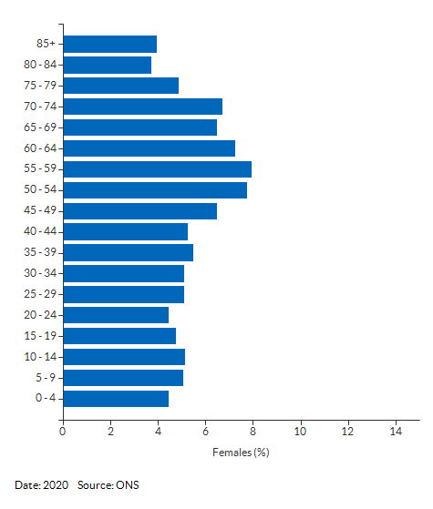 5-year age group female population estimates for Cumbria for 2020