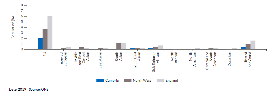 Nationality (non-UK breakdown) for Cumbria for 2019
