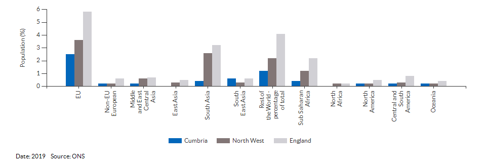 Country of birth (non-UK breakdown) for Cumbria for 2019