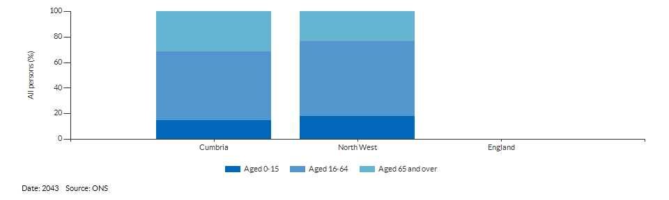 Broad age group population projections for Cumbria for 2043