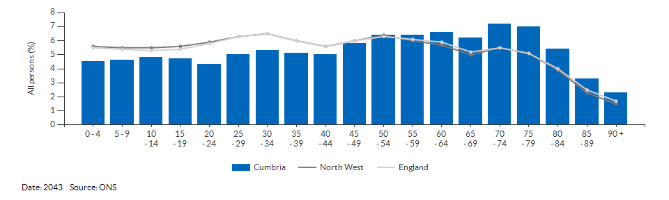 5-year age group population projections for Cumbria for 2043