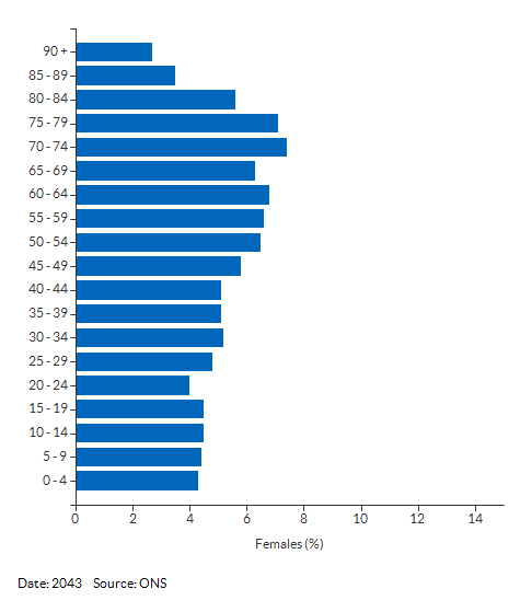 5-year age group female population projections for Cumbria for 2043
