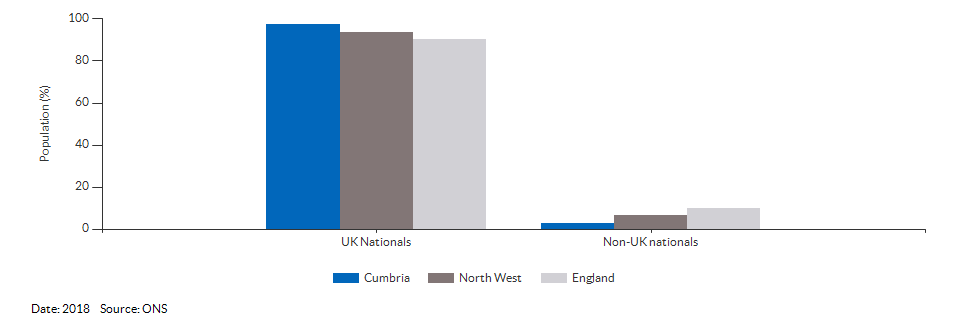 Nationality (UK and non-UK) for Cumbria for 2018