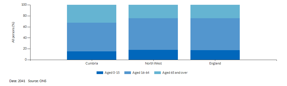 Broad age group population projections for Cumbria for 2041