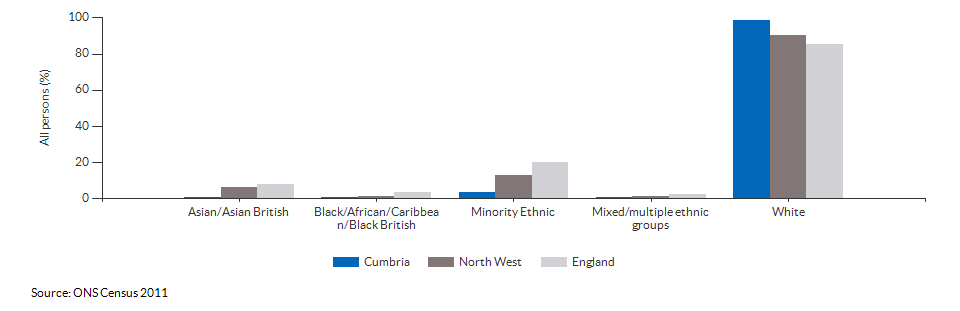 Ethnicity in Cumbria for 2011