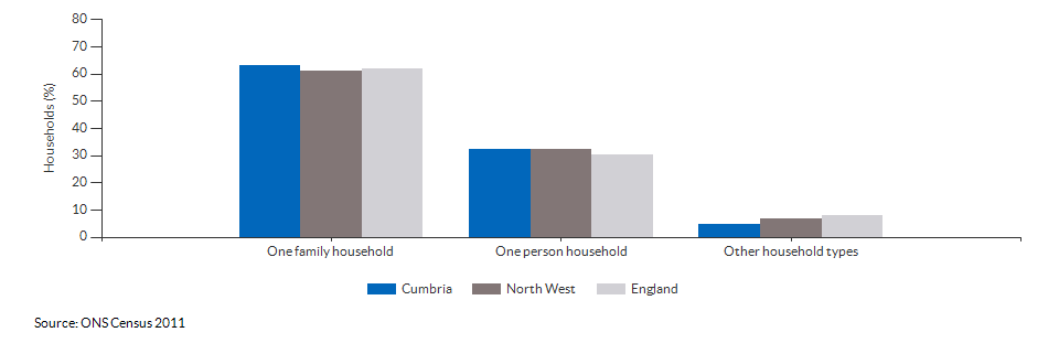 Household composition in Cumbria for 2011