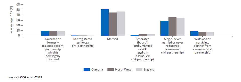 Marital and civil partnership status in Cumbria for 2011