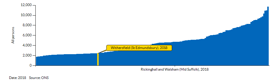How Withersfield (St Edmundsbury) compares to other wards in the Local Authority