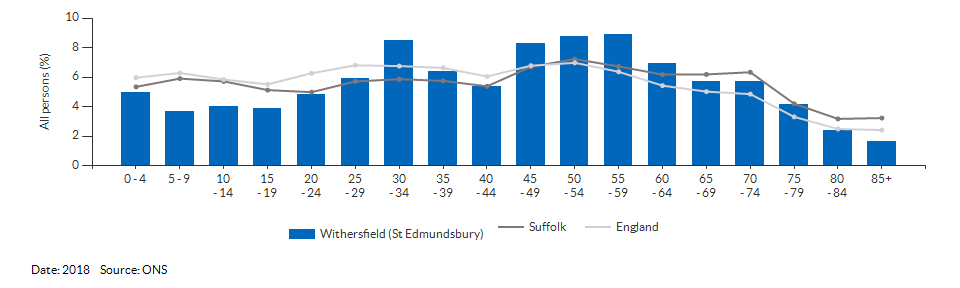 5-year age group population estimates for Withersfield (St Edmundsbury) for 2018