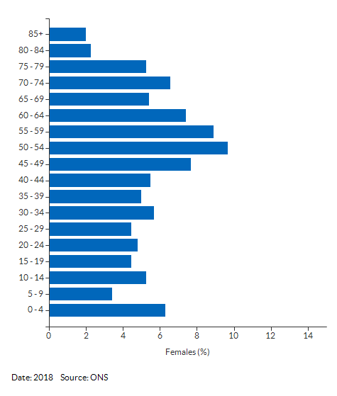 5-year age group female population estimates for Withersfield (St Edmundsbury) for 2018