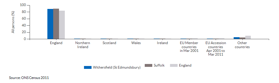 Country of birth for Withersfield (St Edmundsbury) for 2011