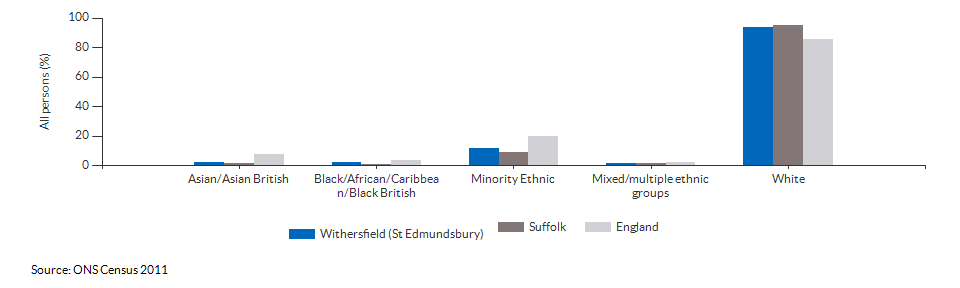 Ethnicity in Withersfield (St Edmundsbury) for 2011
