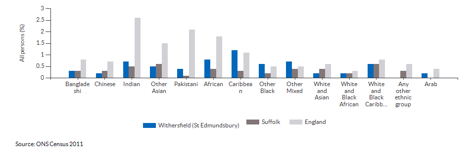 Self-reported health for Withersfield (St Edmundsbury) for 2011