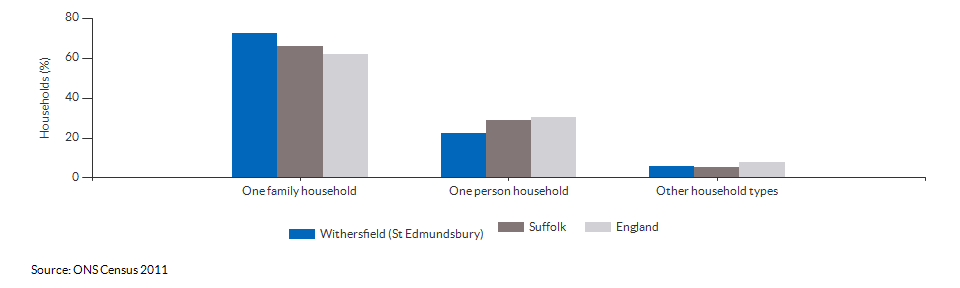 Household composition in Withersfield (St Edmundsbury) for 2011
