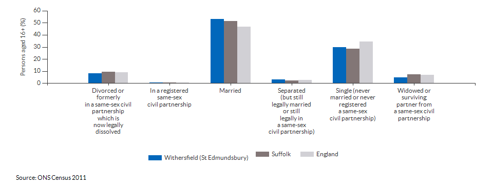 Marital and civil partnership status in Withersfield (St Edmundsbury) for 2011