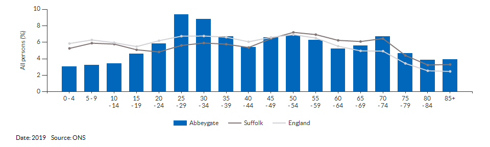 5-year age group population estimates for Abbeygate for 2019