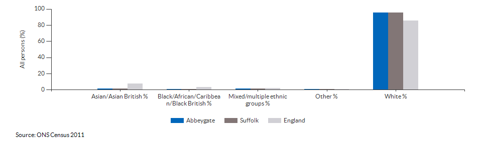 Ethnicity in Abbeygate for 2011