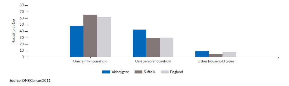 Household composition in Abbeygate for 2011