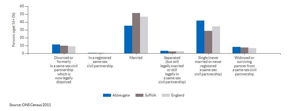 Marital and civil partnership status in Abbeygate for 2011