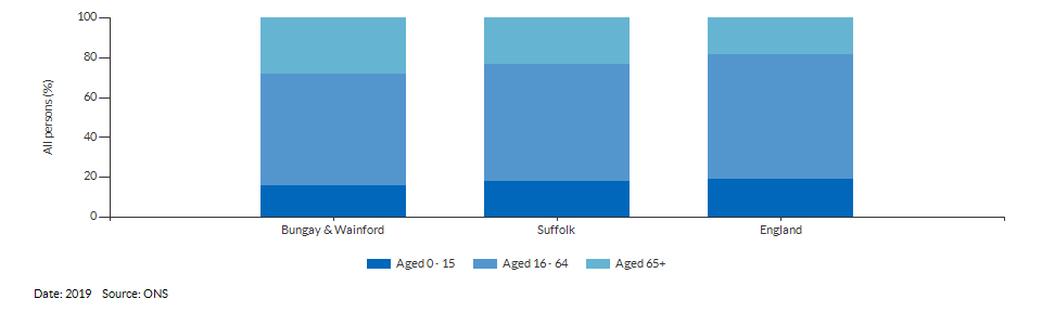 Broad age group estimates for Bungay & Wainford for 2019