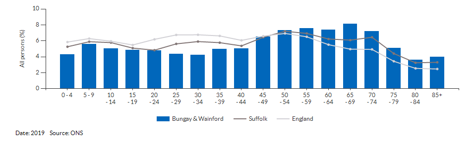 5-year age group population estimates for Bungay & Wainford for 2019
