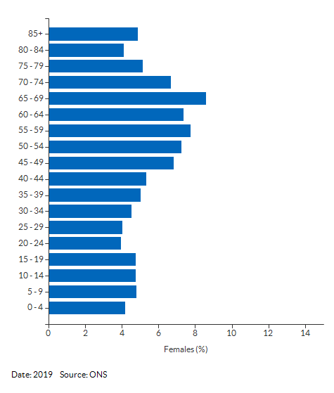 5-year age group female population estimates for Bungay & Wainford for 2019