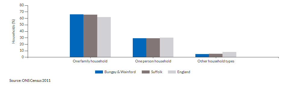 Household composition in Bungay & Wainford for 2011