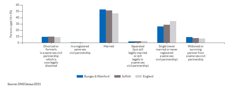 Marital and civil partnership status in Bungay & Wainford for 2011