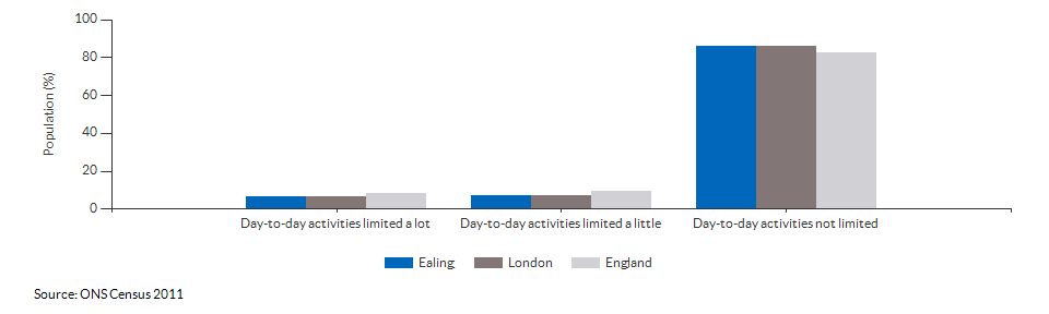 Persons with limited day-to-day activity in Ealing for 2011