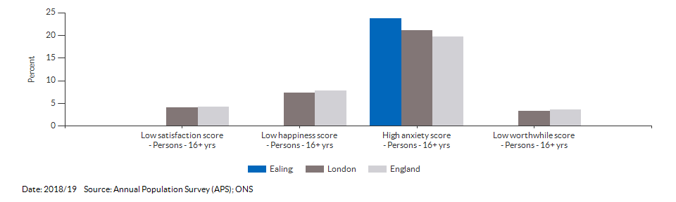 Self-reported wellbeing for Ealing for 2018/19