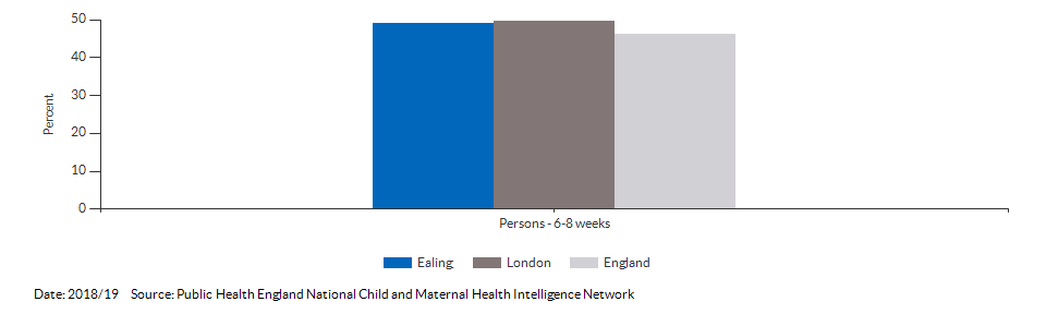 Breastfeeding prevalence at 6-8 weeks after birth for Ealing for 2018/19