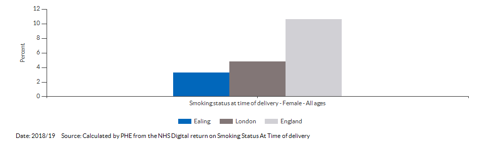 % of women who smoke at time of delivery for Ealing for 2018/19