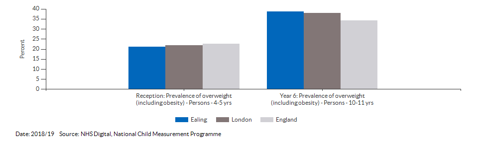 Child excess weight for Ealing for 2018/19