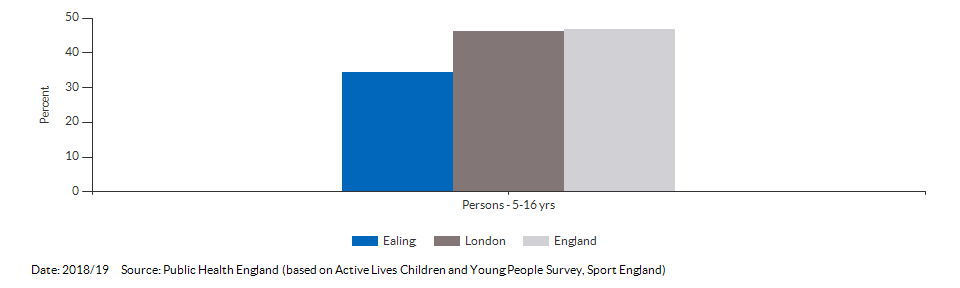 Percentage of physically active children and young people for Ealing for 2018/19