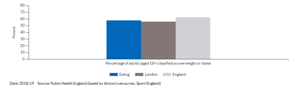 Percentage of adults (aged 18+) classified as overweight or obese for Ealing for 2018/19