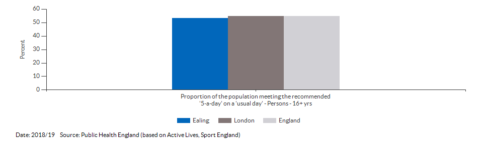 Proportion of the population meeting the recommended '5-a-day' on a 'usual day' (adults) for Ealing for 2018/19