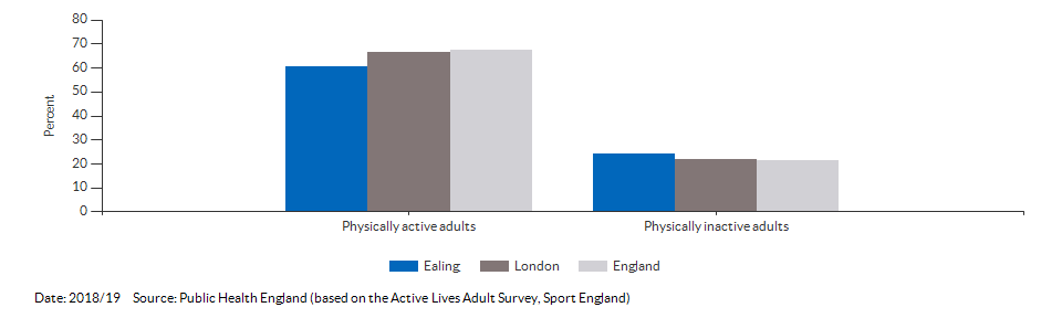 Percentage of physically active and inactive adults for Ealing for 2018/19