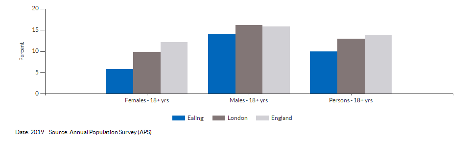 Smoking Prevalence in adults (18+) - current smokers (APS) for Ealing for 2019
