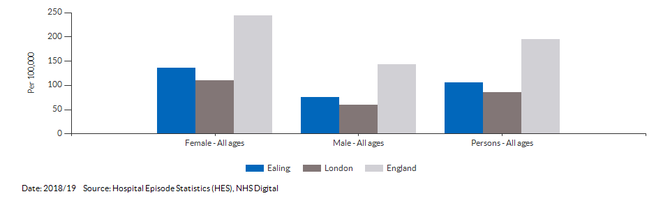 Emergency hospital admissions for intentional self-harm for Ealing for 2018/19